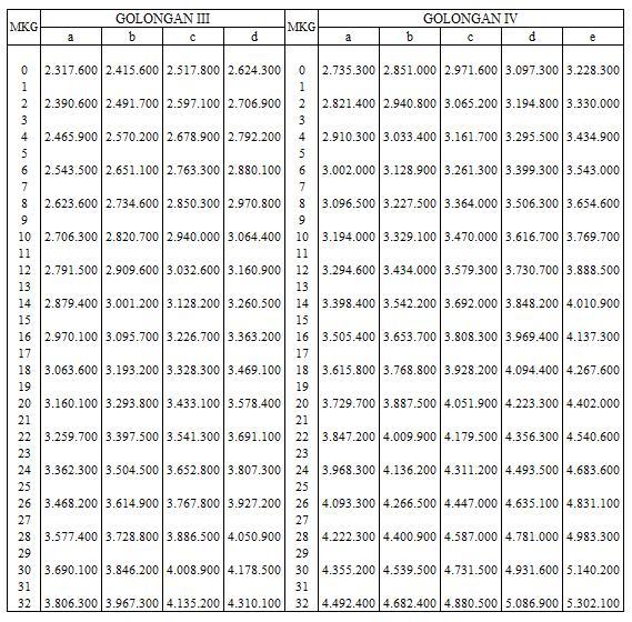 Daftar Tabel Gaji PNS 2014