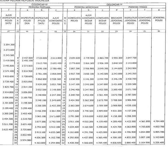 Daftar Tabel Gaji Anggota Polri 2014