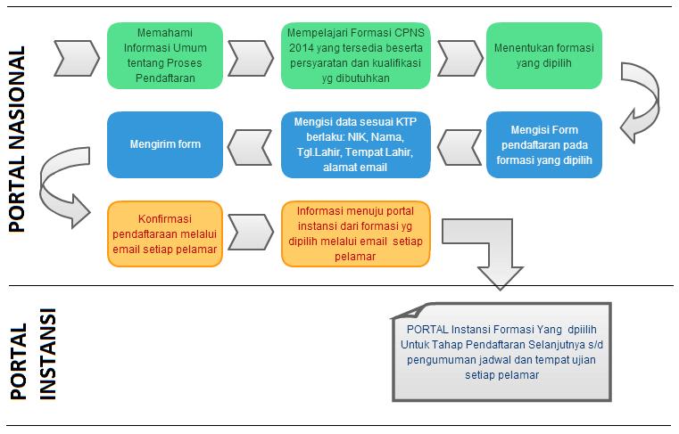 Alur Pendaftaran CPNS 2014
