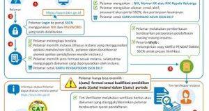 Alur Pendaftaran CPNS di sscn.bkn.go.id