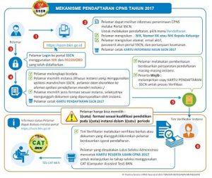 Tata Cara Daftar CPNS 2017-2